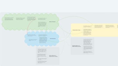 Mind Map: Nursing Concept Map