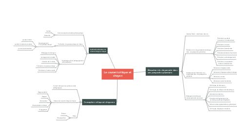 Mind Map: Le courant critique et citoyen