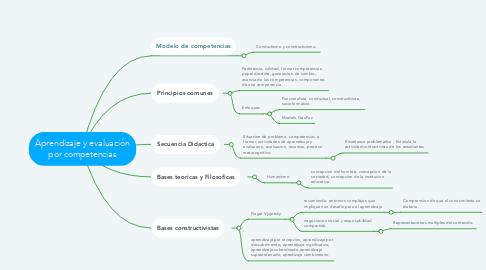 Mind Map: Aprendizaje y evaluación por competencias