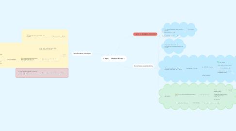 Mind Map: Cap #2: Teorías éticas