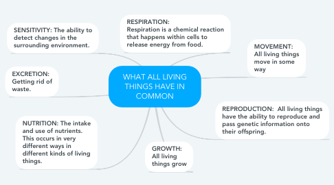 Mind Map: WHAT ALL LIVING THINGS HAVE IN COMMON