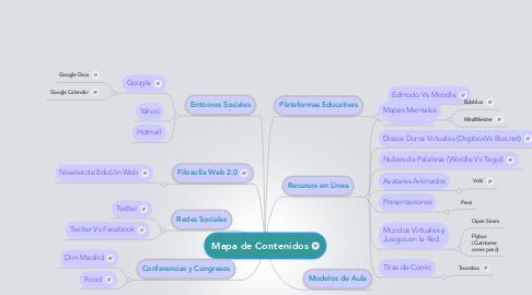 Mind Map: Mapa de Contenidos