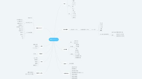 Mind Map: 塗装コンテンツ