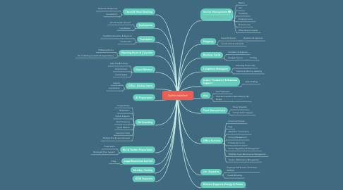 Mind Map: Administration
