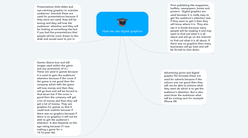 Mind Map: How we use digital graphics