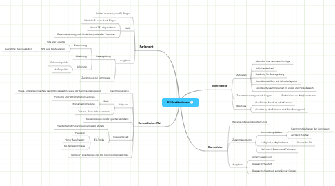 Mind Map: EU-Institutionen