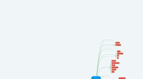 Mind Map: IICC - FOLDER STRUCTURE.V2