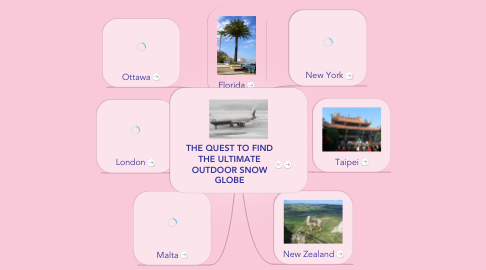 Mind Map: THE QUEST TO FIND THE ULTIMATE OUTDOOR SNOW GLOBE