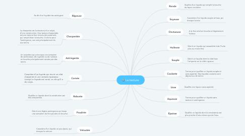 Mind Map: La texture