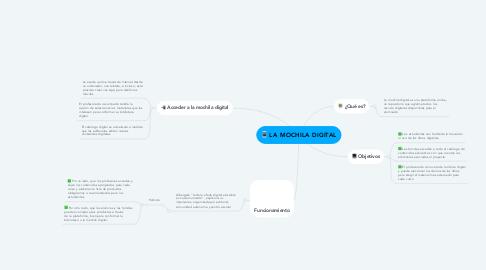 Mind Map: LA MOCHILA DIGITAL