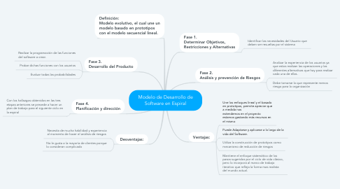 Mind Map: Modelo de Desarrollo de Software en Espiral