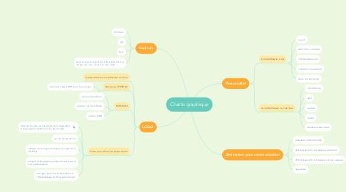 Mind Map: Charte graphique
