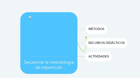 Mind Map: Secuenciar la metodología de impartición
