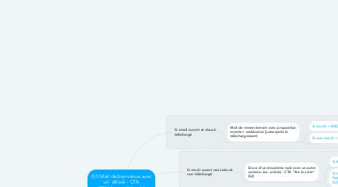 """Mind Map: (S1) Mail de bienvenue avec un  eBook - CTA """"Télécharger l'ebook"""""""
