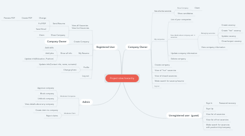 Mind Map: Project roles hierarchy