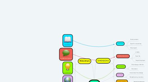 Mind Map: CLIL