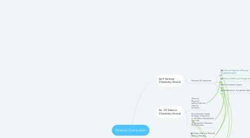 Mind Map: Science Curriculum