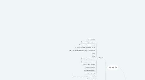 Mind Map: Этапы развития