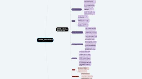 Mind Map: Politica de Precios Segundo Parcial