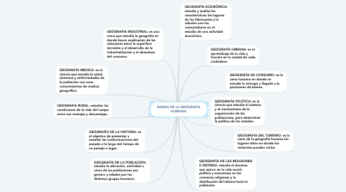 Mind Map: RAMAS DE LA GEOGRAFÍA HUMANA