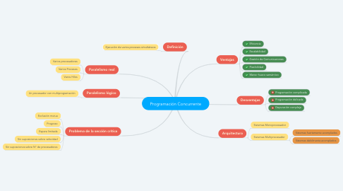 Mind Map: Programación Concurrente