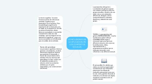 Mind Map: CONCLUSIONES DE LA APLICACION EN LOS CONTEXTOS SOCIALES.