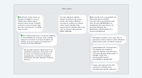 Mind Map: Rede urbana