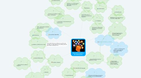 Mind Map: Desarrollo Cognitivo del Adolescente