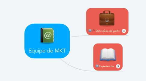 Mind Map: Equipe de MKT