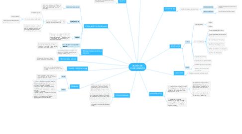 Mind Map: ACCIÓN DE CUMPLIMIENTO
