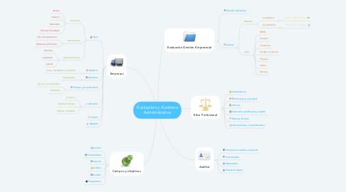 Mind Map: Evaluación y Auditoria Administrativa