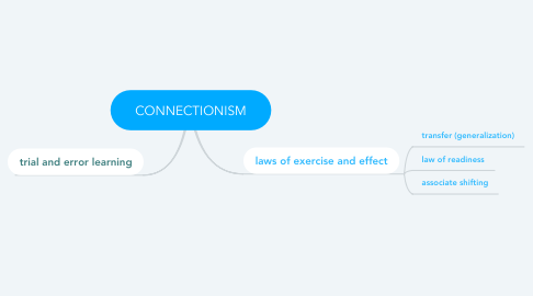 Mind Map: CONNECTIONISM
