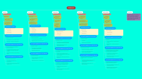 Mind Map: Evidencia 2