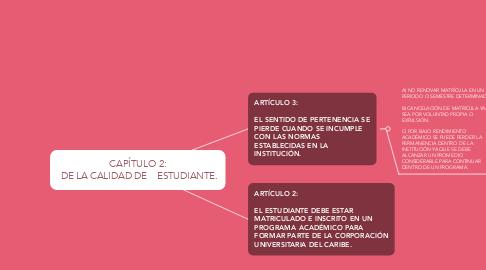 Mind Map: CAPÍTULO 2:  DE LA CALIDAD DE    ESTUDIANTE.