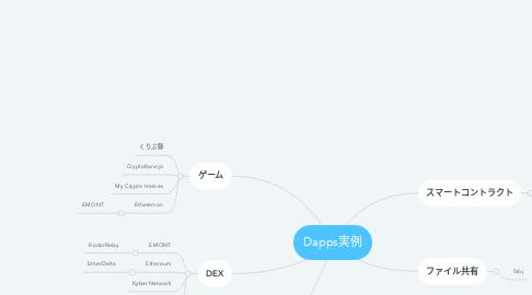 Mind Map: Dapps実例