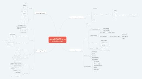 Mind Map: Mejorar los Procesos