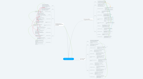 Mind Map: Biology University Stream