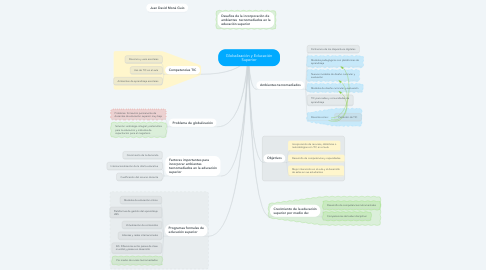 Mind Map: Globalización y Educación Superior