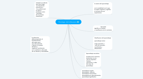 Mind Map: Psicologia  de la Educacion
