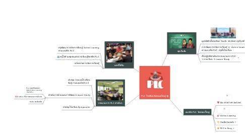 Mind Map: PLC โรงเรียนคลองลำเจียก