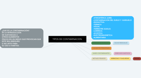 Mind Map: TIPOS DE CONTAMINACION: