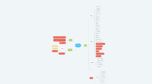 Mind Map: IT Plan