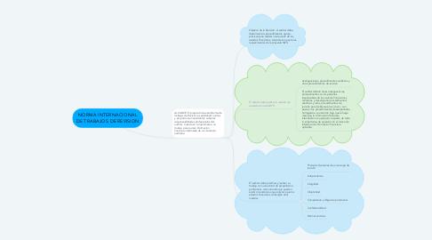 Mind Map: NORMA INTERNACIONAL DE TRABAJOS DE REVISION