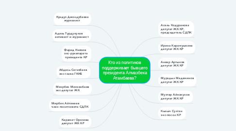 Mind Map: Кто из политиков поддерживает бывшего президента Алмазбека Атамбаева?