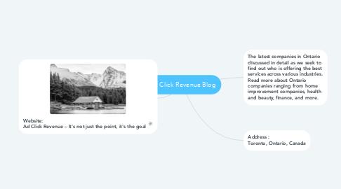 Mind Map: Ad Click Revenue Blog
