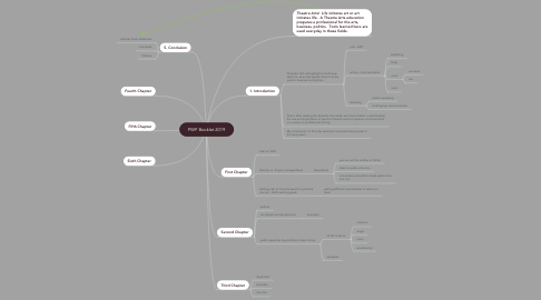 Mind Map: PWP Booklet 2019