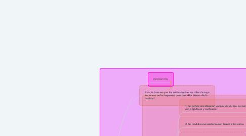 Mind Map: JUEGO DE ROLES
