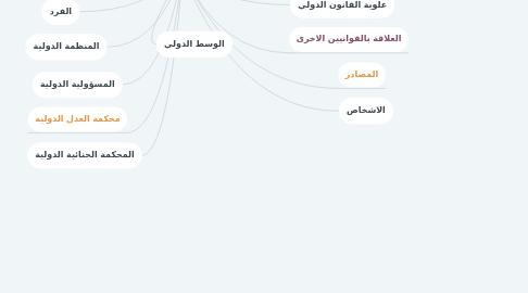 Mind Map: القانون الدولي العام
