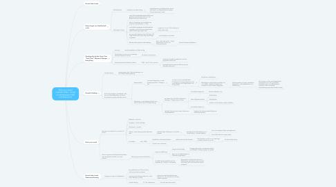 Mind Map: Rock your email LinkedIn Video - Angst vor Sichtbarkeit, FTM und #losrennen