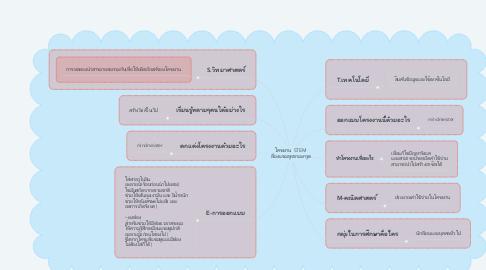 Mind Map: โครงงาน  STEM  เรื่องแชมพูจากมะกรูด